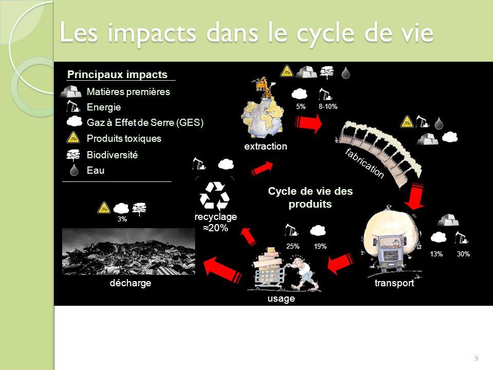 9 Les impacts dans le cycle de vie Produits toxiques Energie Gaz à Effet de Serre (GES) Matières premières Biodiversité Eau Principaux impacts extract