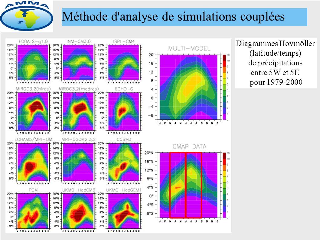 Méthode d analyse de simulations couplées Diagrammes Hovmöller (latitude/temps) de précipitations entre 5W et 5E pour 1979-2000