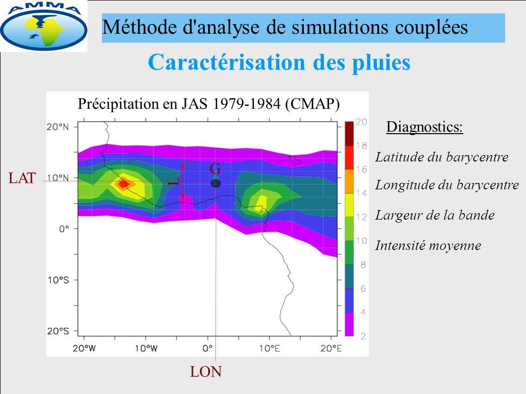 Diagnostics: Précipitation en JAS 1979-1984 (CMAP) LAT LON G Caractérisation des pluies Latitude du barycentre Longitude du barycentre Largeur de la bande Intensité moyenne Méthode d analyse de simulations couplées