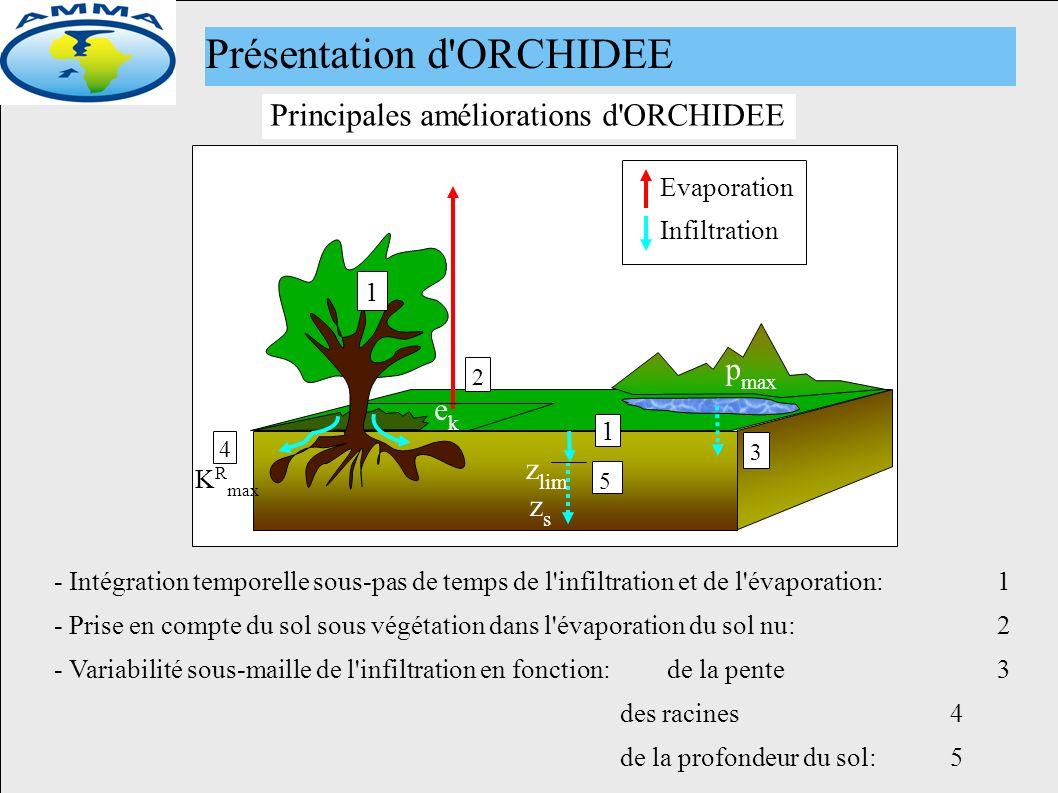 ekek 2 Evaporation Infiltration 4 K R max 3 p max 5 zszs z lim - Intégration temporelle sous-pas de temps de l infiltration et de l évaporation: 1 - Prise en compte du sol sous végétation dans l évaporation du sol nu:2 - Variabilité sous-maille de l infiltration en fonction:de la pente 3 des racines4 de la profondeur du sol:5 Principales améliorations d ORCHIDEE Présentation d ORCHIDEE 1 1