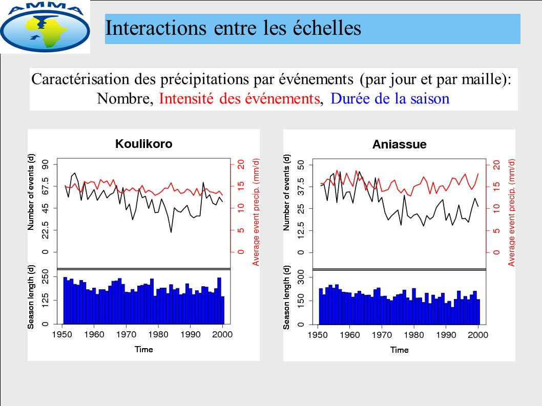 Interactions entre les échelles Caractérisation des précipitations par événements (par jour et par maille): Nombre, Intensité des événements, Durée de la saison