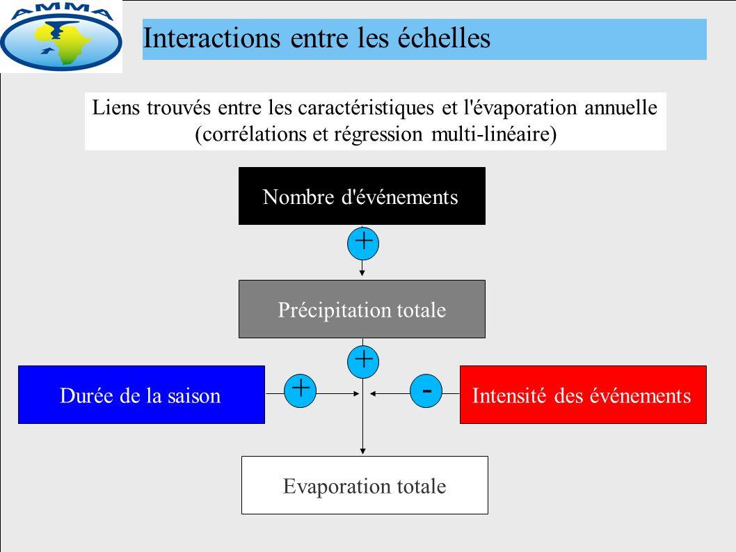 Interactions entre les échelles Liens trouvés entre les caractéristiques et l évaporation annuelle (corrélations et régression multi-linéaire) Nombre d événements Précipitation totale Evaporation totale Durée de la saisonIntensité des événements + + +-