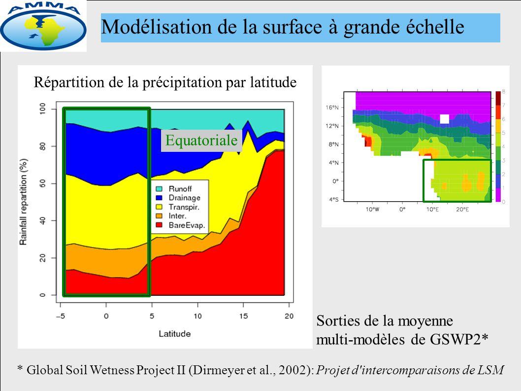 Répartition de la précipitation par latitude Sorties de la moyenne multi-modèles de GSWP2* * Global Soil Wetness Project II (Dirmeyer et al., 2002): Projet d intercomparaisons de LSM Modélisation de la surface à grande échelle Equatoriale