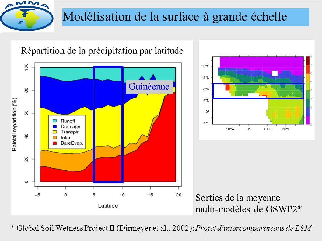 Répartition de la précipitation par latitude Sorties de la moyenne multi-modèles de GSWP2* * Global Soil Wetness Project II (Dirmeyer et al., 2002): Projet d intercomparaisons de LSM Modélisation de la surface à grande échelle Guinéenne