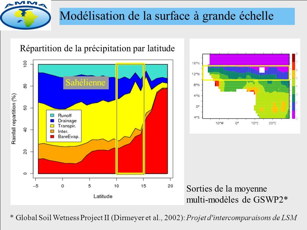 Répartition de la précipitation par latitude Sorties de la moyenne multi-modèles de GSWP2* * Global Soil Wetness Project II (Dirmeyer et al., 2002): Projet d intercomparaisons de LSM Modélisation de la surface à grande échelle Sahélienne