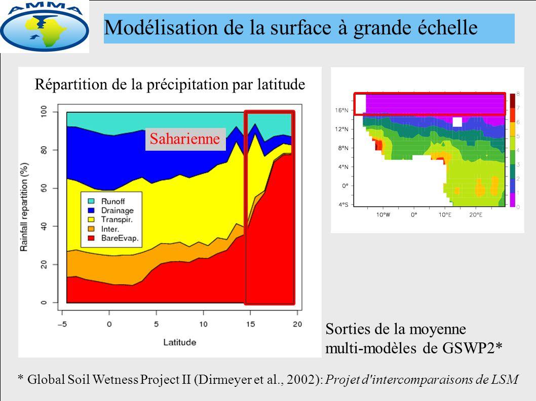 Répartition de la précipitation par latitude Sorties de la moyenne multi-modèles de GSWP2* * Global Soil Wetness Project II (Dirmeyer et al., 2002): Projet d intercomparaisons de LSM Modélisation de la surface à grande échelle Saharienne