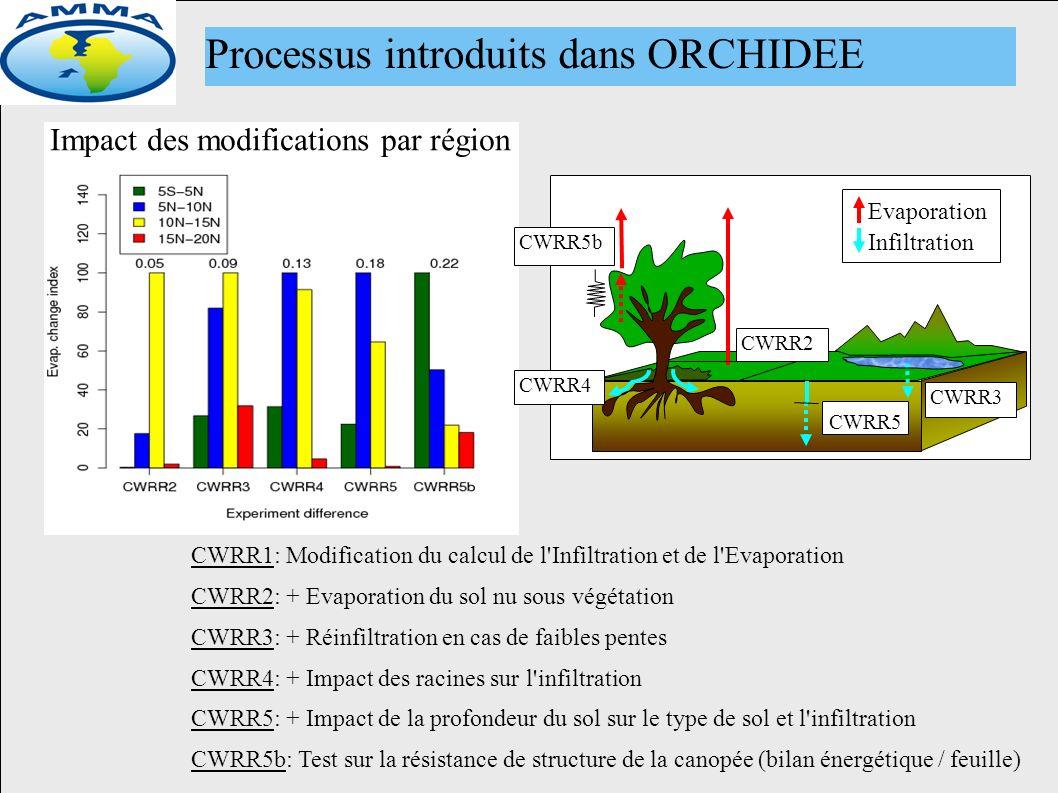 Impact des modifications par région CWRR1: Modification du calcul de l Infiltration et de l Evaporation CWRR2: + Evaporation du sol nu sous végétation CWRR3: + Réinfiltration en cas de faibles pentes CWRR4: + Impact des racines sur l infiltration CWRR5: + Impact de la profondeur du sol sur le type de sol et l infiltration CWRR5b: Test sur la résistance de structure de la canopée (bilan énergétique / feuille) CWRR2 CWRR3 CWRR4 CWRR5 CWRR5b Evaporation Infiltration Processus introduits dans ORCHIDEE