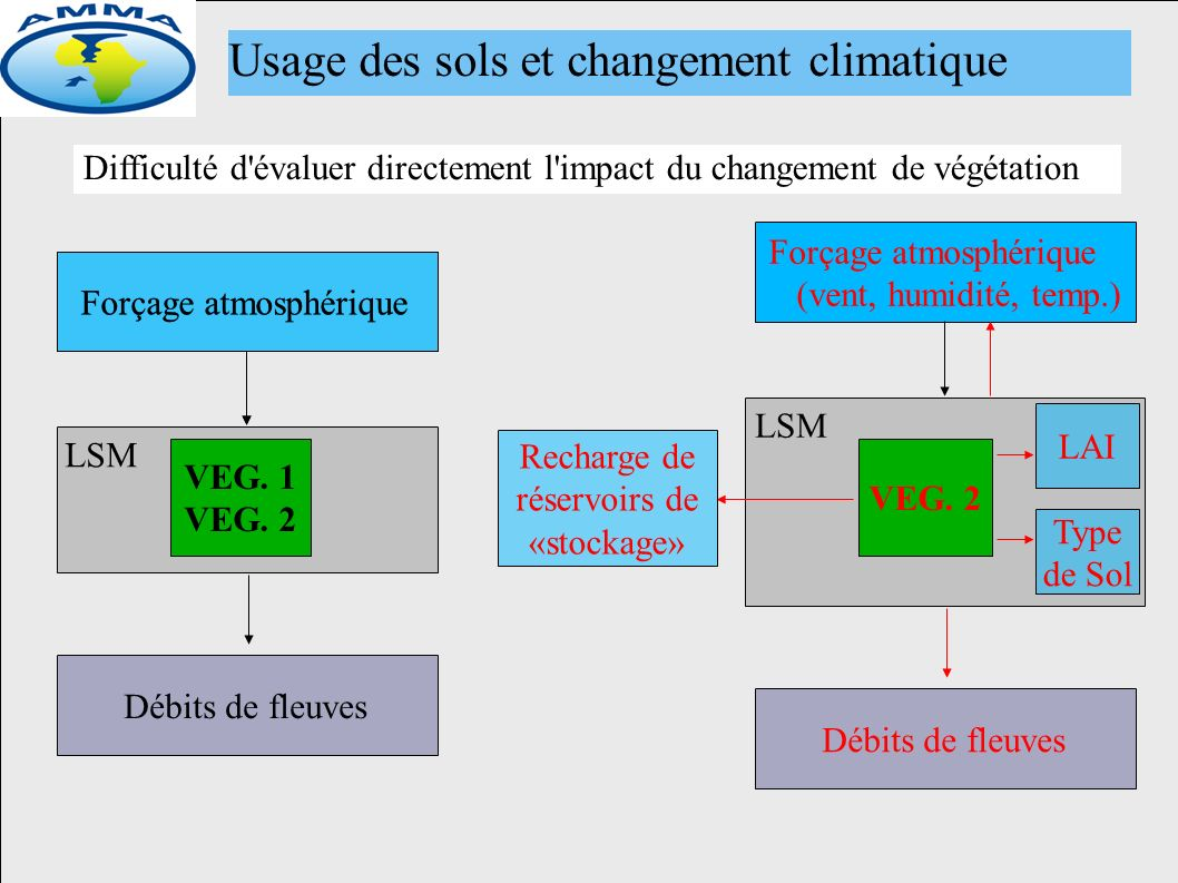 Usage des sols et changement climatique Difficulté d évaluer directement l impact du changement de végétation Forçage atmosphérique VEG.