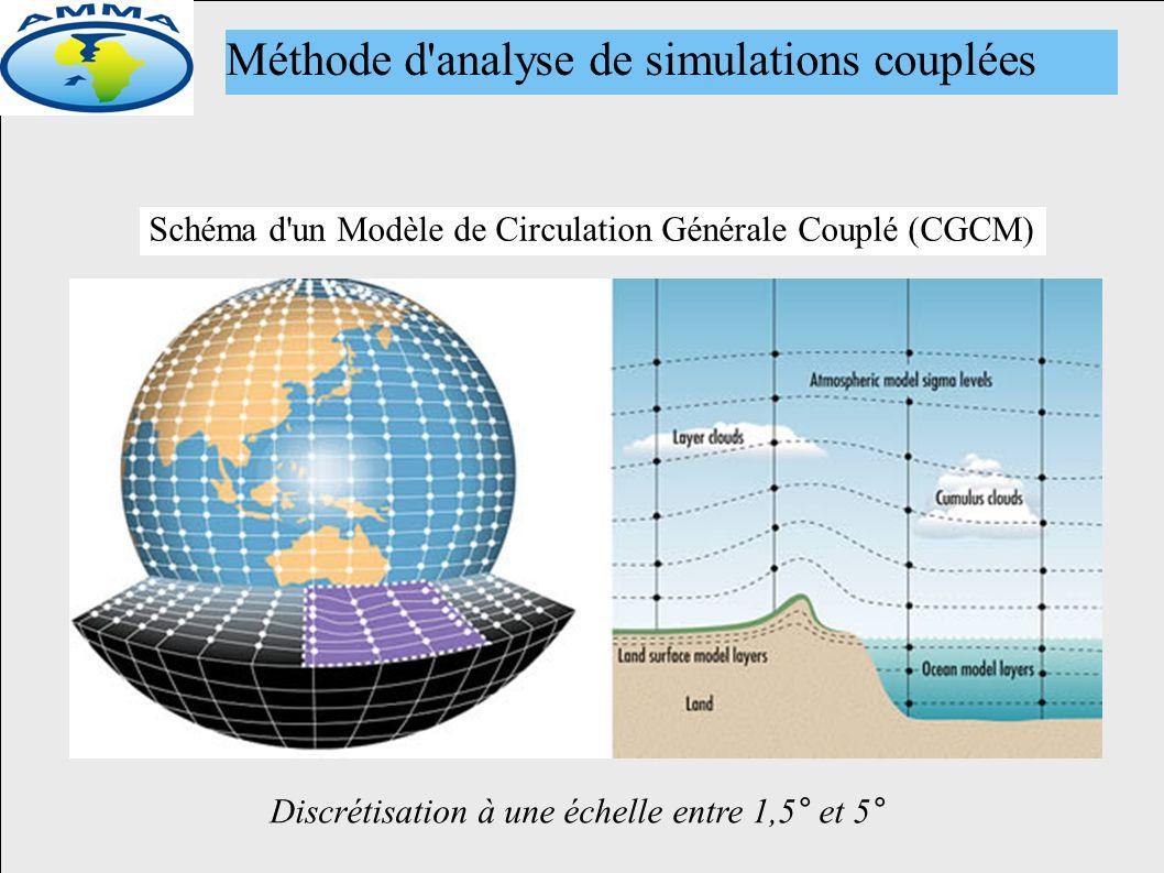 Méthode d analyse de simulations couplées Schéma d un Modèle de Circulation Générale Couplé (CGCM) Discrétisation à une échelle entre 1,5 ° et 5 °