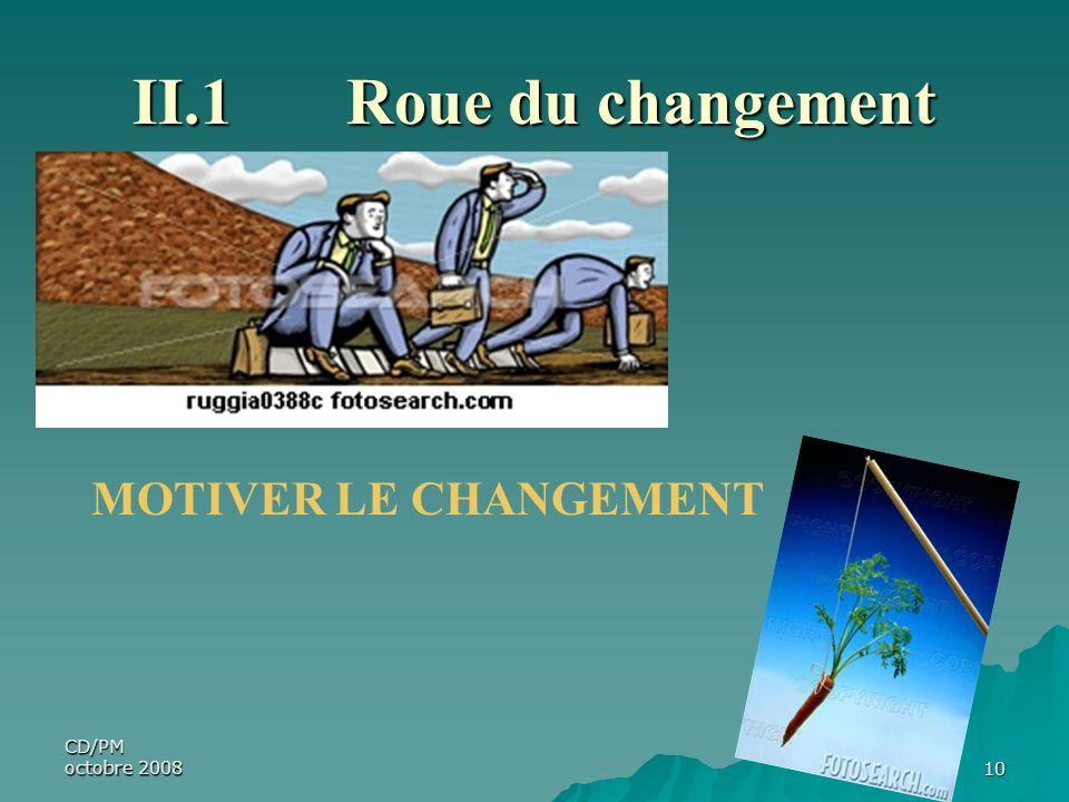 CD/PM octobre 200810 II.1Roue du changement MOTIVER LE CHANGEMENT