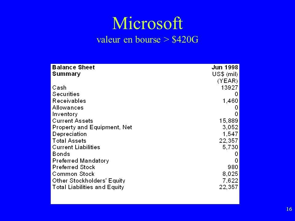 16 Microsoft valeur en bourse > $420G