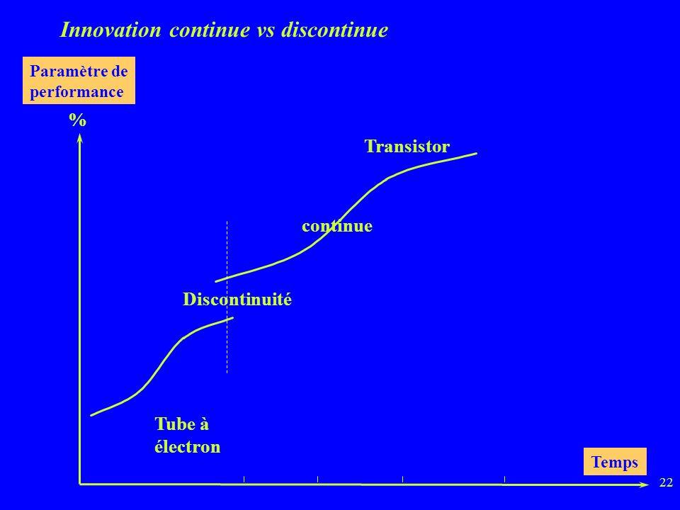 22 Innovation continue vs discontinue Paramètre de performance % Temps Tube à électron Transistor Discontinuité continue
