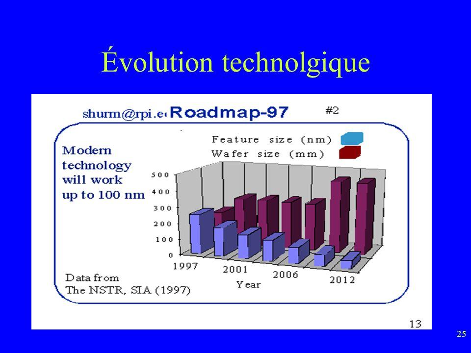 25 Évolution technolgique