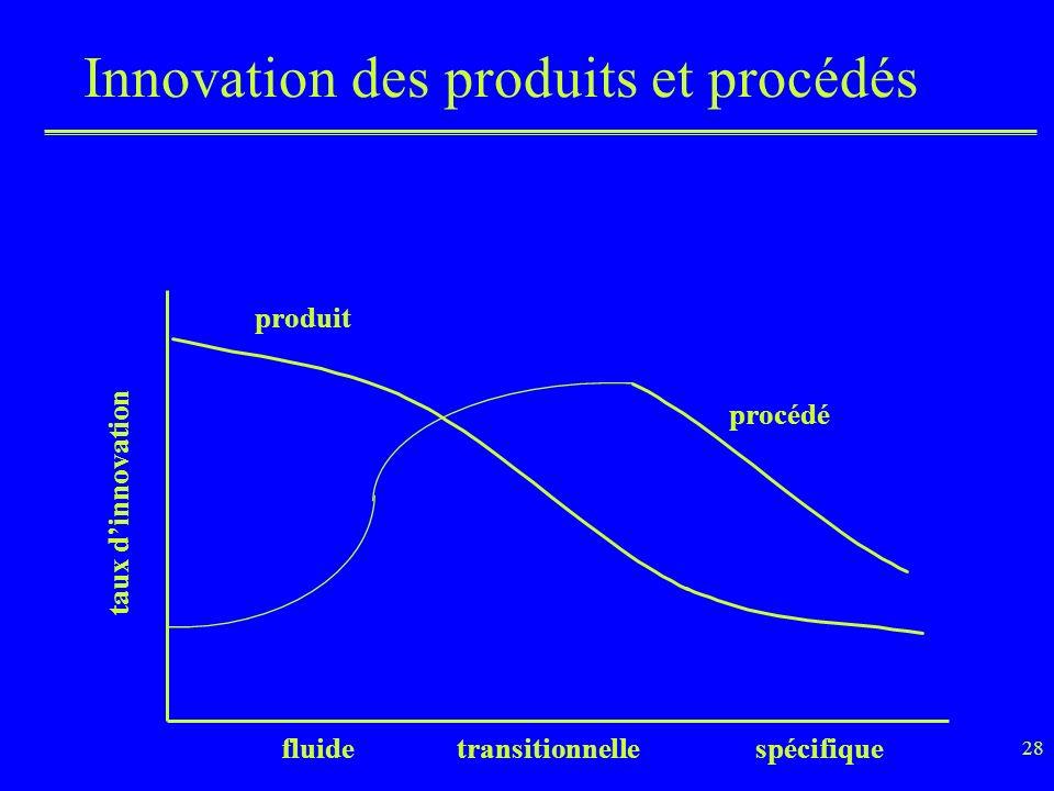 28 Innovation des produits et procédés taux dinnovation produit procédé fluidetransitionnellespécifique