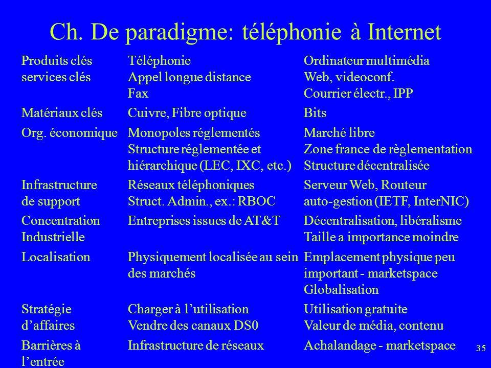35 Ch.De paradigme: téléphonie à Internet Produits clés services clés Matériaux clés Org.