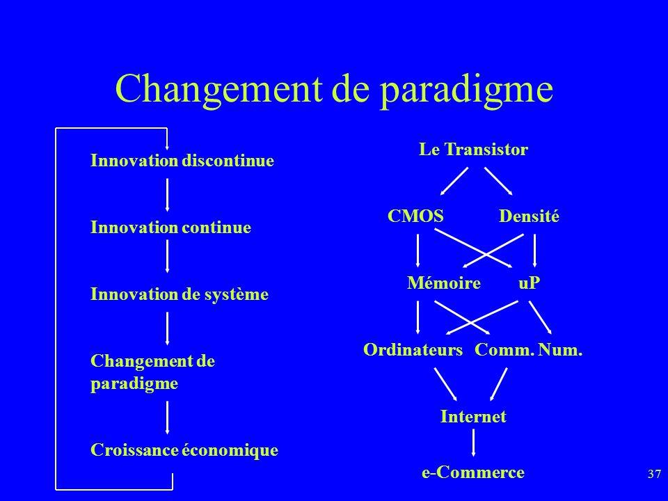 37 Changement de paradigme Innovation discontinue Innovation continue Innovation de système Changement de paradigme Croissance économique Le Transistor CMOSDensité MémoireuP OrdinateursComm.