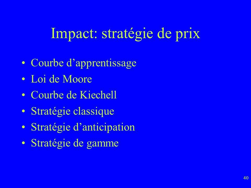 40 Impact: stratégie de prix Courbe dapprentissage Loi de Moore Courbe de Kiechell Stratégie classique Stratégie danticipation Stratégie de gamme