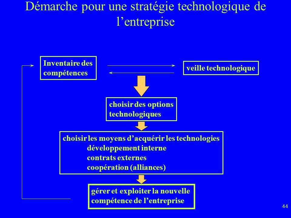 44 Démarche pour une stratégie technologique de lentreprise Inventaire des compétences veille technologique choisir des options technologiques choisir les moyens dacquérir les technologies développement interne contrats externes coopération (alliances) gérer et exploiter la nouvelle compétence de lentreprise