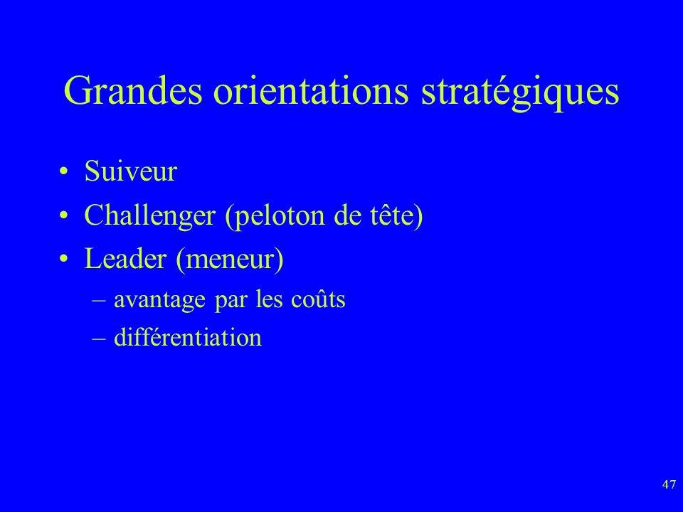 47 Grandes orientations stratégiques Suiveur Challenger (peloton de tête) Leader (meneur) –avantage par les coûts –différentiation