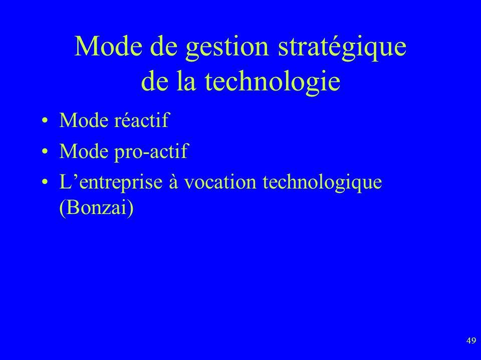 49 Mode de gestion stratégique de la technologie Mode réactif Mode pro-actif Lentreprise à vocation technologique (Bonzai)