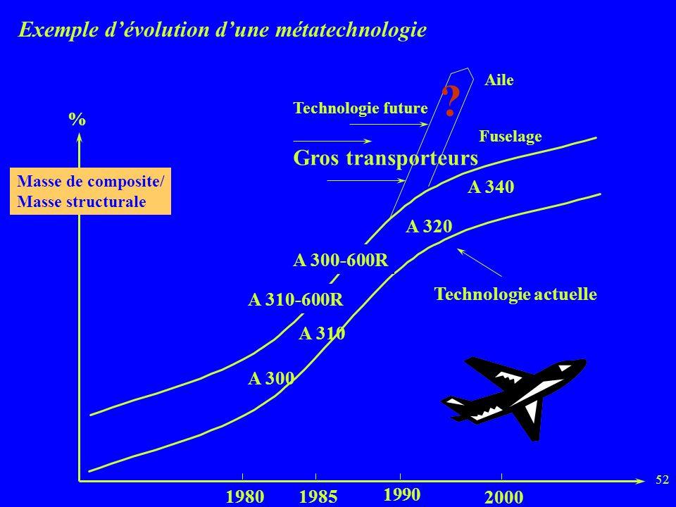 52 Exemple dévolution dune métatechnologie Masse de composite/ Masse structurale A 300 A 310-600R A 310 A 320 A 340 A 300-600R Gros transporteurs Technologie future Fuselage Aile .