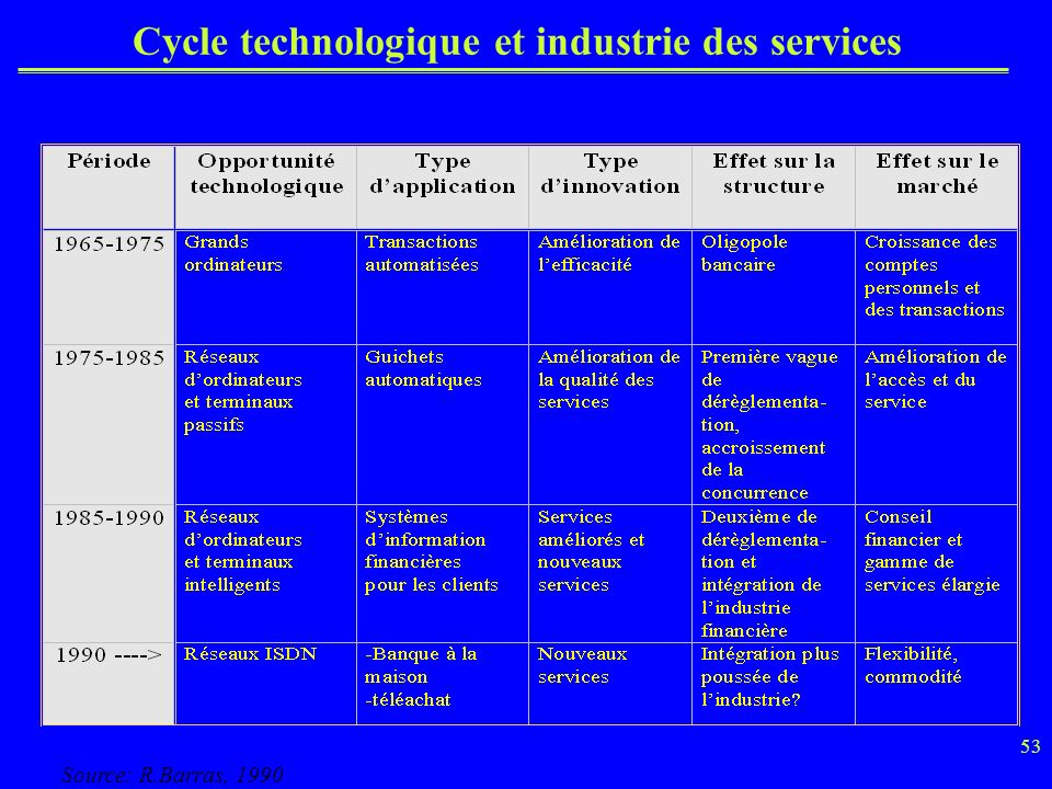53 Cycle technologique et industrie des services Source: R.Barras, 1990