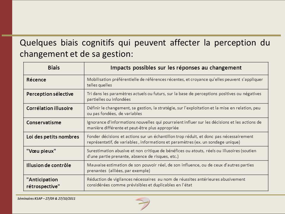 Séminaires KSAP – 27/09 & 27/10/2011 Quelques biais cognitifs qui peuvent affecter la perception du changement et de sa gestion: BiaisImpacts possible