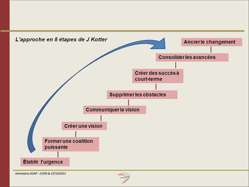 Séminaires KSAP – 27/09 & 27/10/2011 Ancrer le changement Établir l'urgence L'approche en 8 étapes de J Kotter Former une coalition puissante Créer un