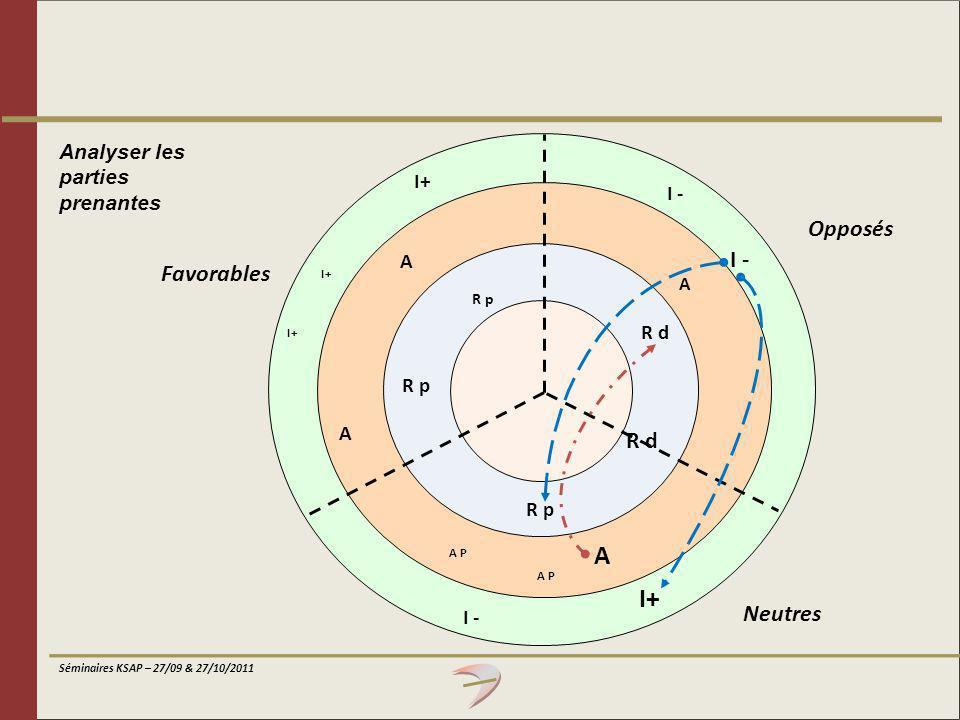 Séminaires KSAP – 27/09 & 27/10/2011 Analyser les parties prenantes I+ A A R p A I - R d R p A A P I+ I - Favorables Opposés Neutres