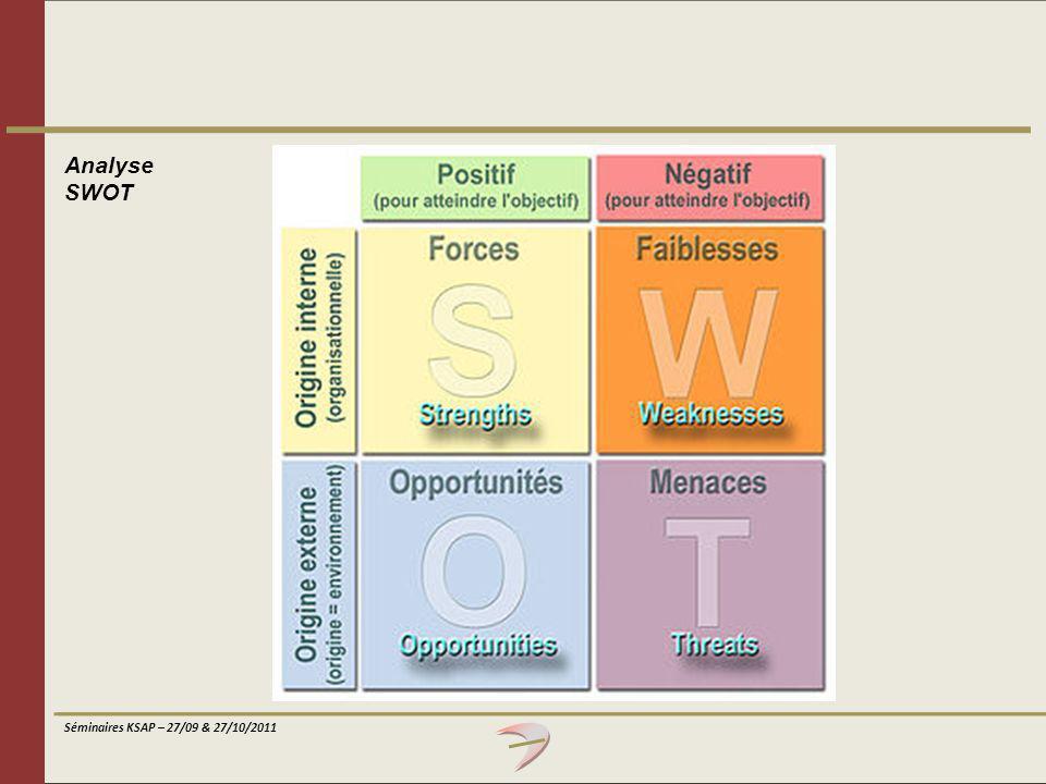 Séminaires KSAP – 27/09 & 27/10/2011 Analyse SWOT