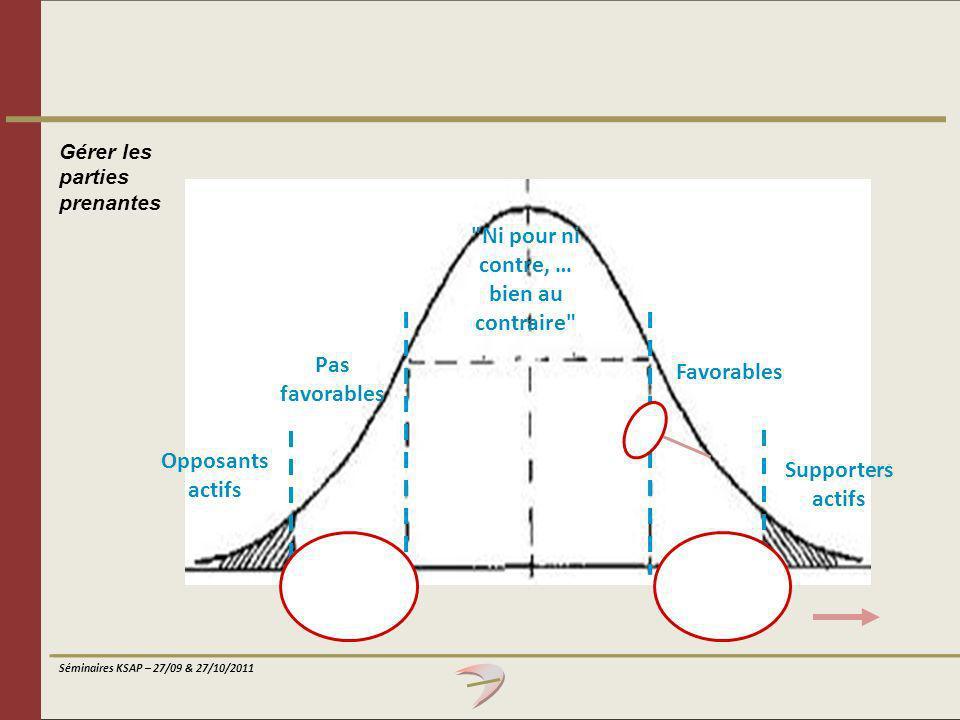 Séminaires KSAP – 27/09 & 27/10/2011 Gérer les parties prenantes Opposants actifs Pas favorables