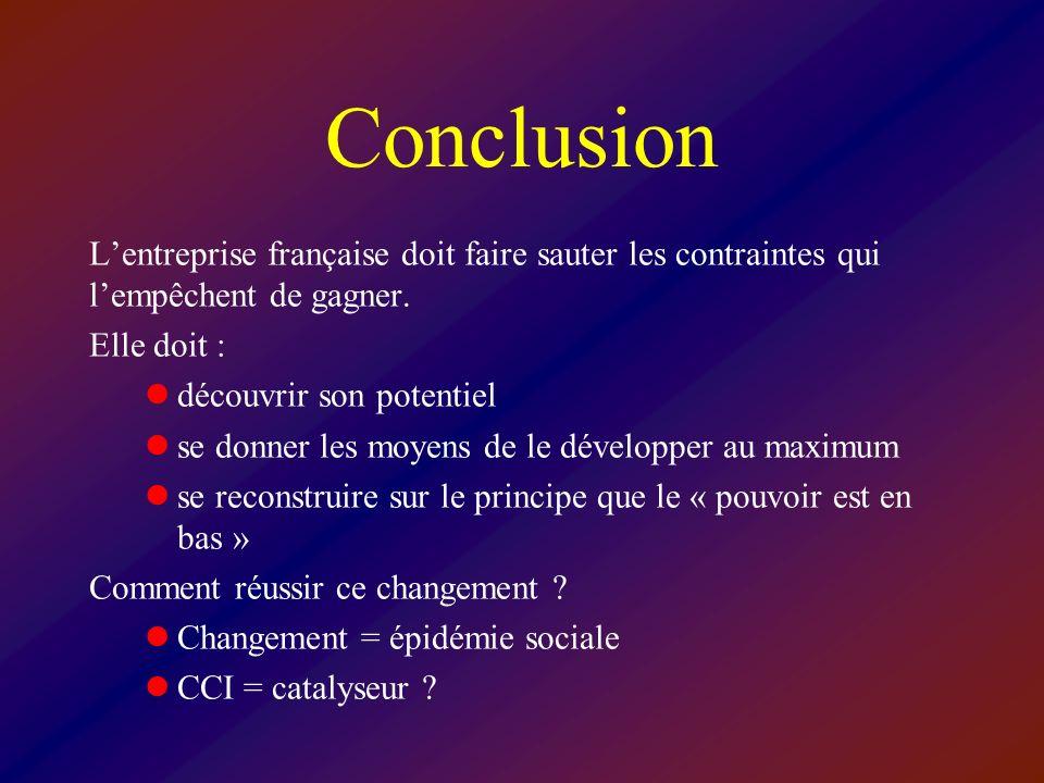 Conclusion Lentreprise française doit faire sauter les contraintes qui lempêchent de gagner. Elle doit : découvrir son potentiel se donner les moyens