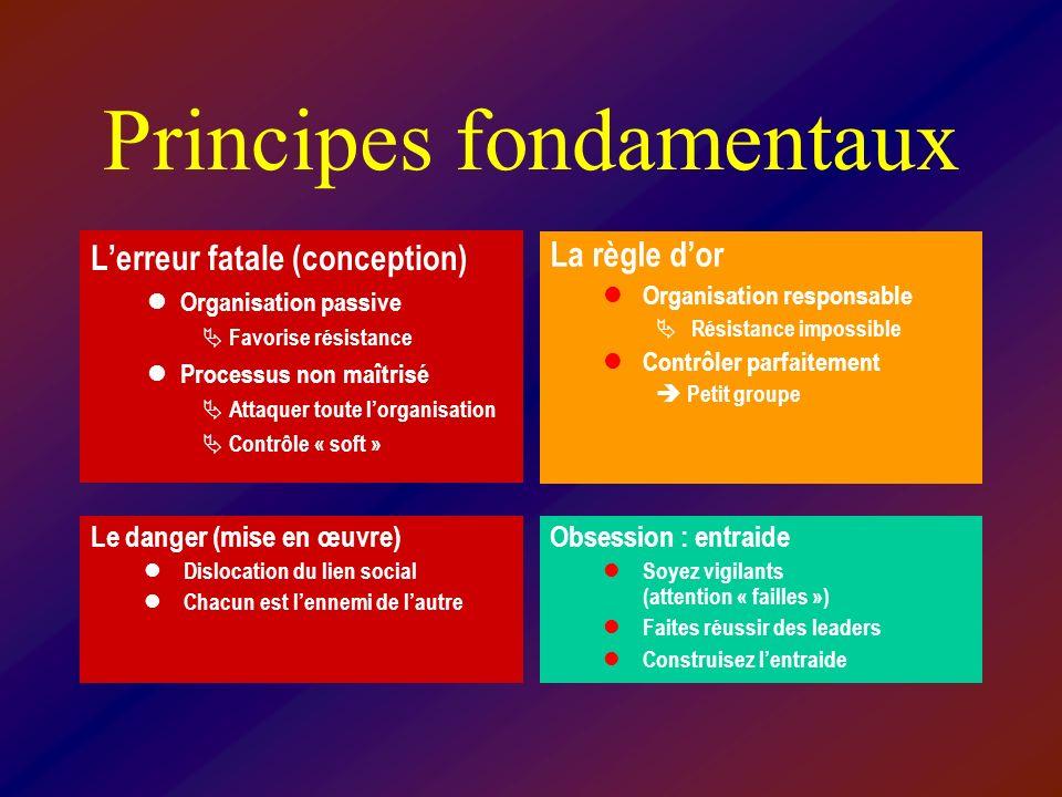 Principes fondamentaux Lerreur fatale (conception) Organisation passive Favorise résistance Processus non maîtrisé Attaquer toute lorganisation Contrô