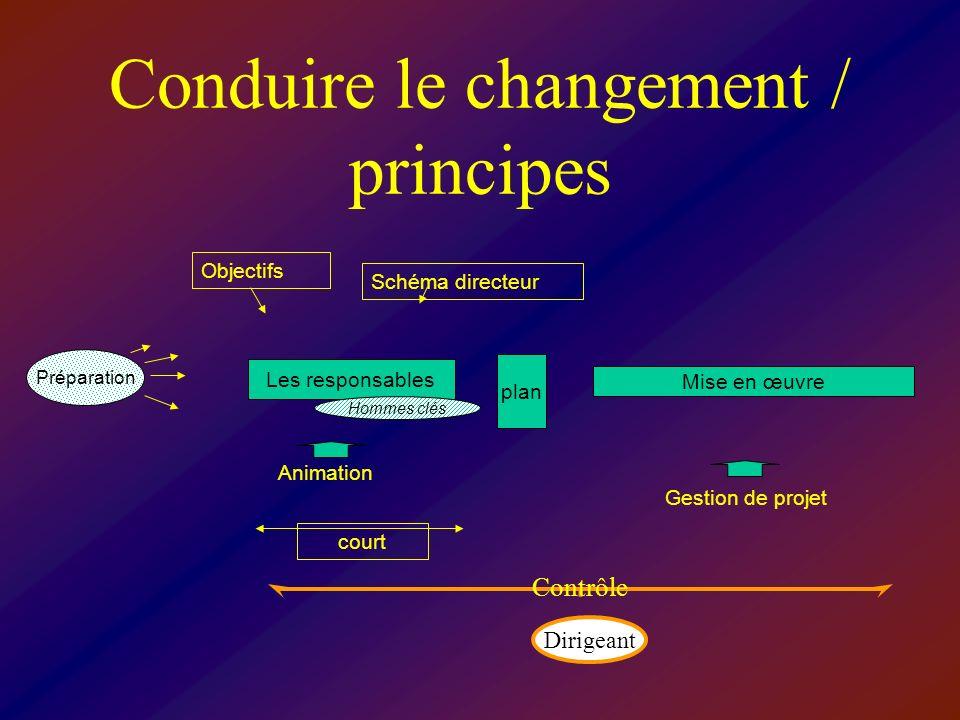 Conduire le changement / principes Les responsables court Hommes clés plan Mise en œuvre ObjectifsSchéma directeur Animation Gestion de projet Préparation Contrôle Dirigeant
