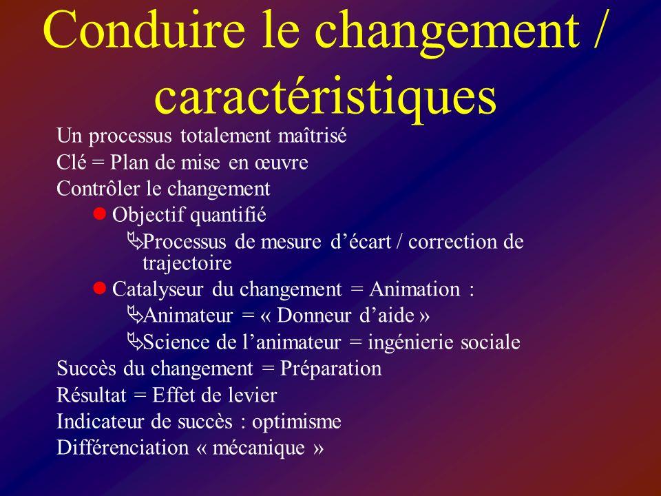 Conduire le changement / caractéristiques Un processus totalement maîtrisé Clé = Plan de mise en œuvre Contrôler le changement Objectif quantifié Proc