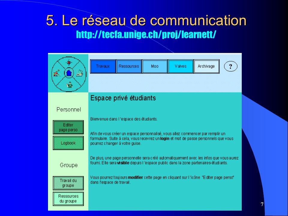 B.Charlier, FUNDP.7 5. Le réseau de communication 5.