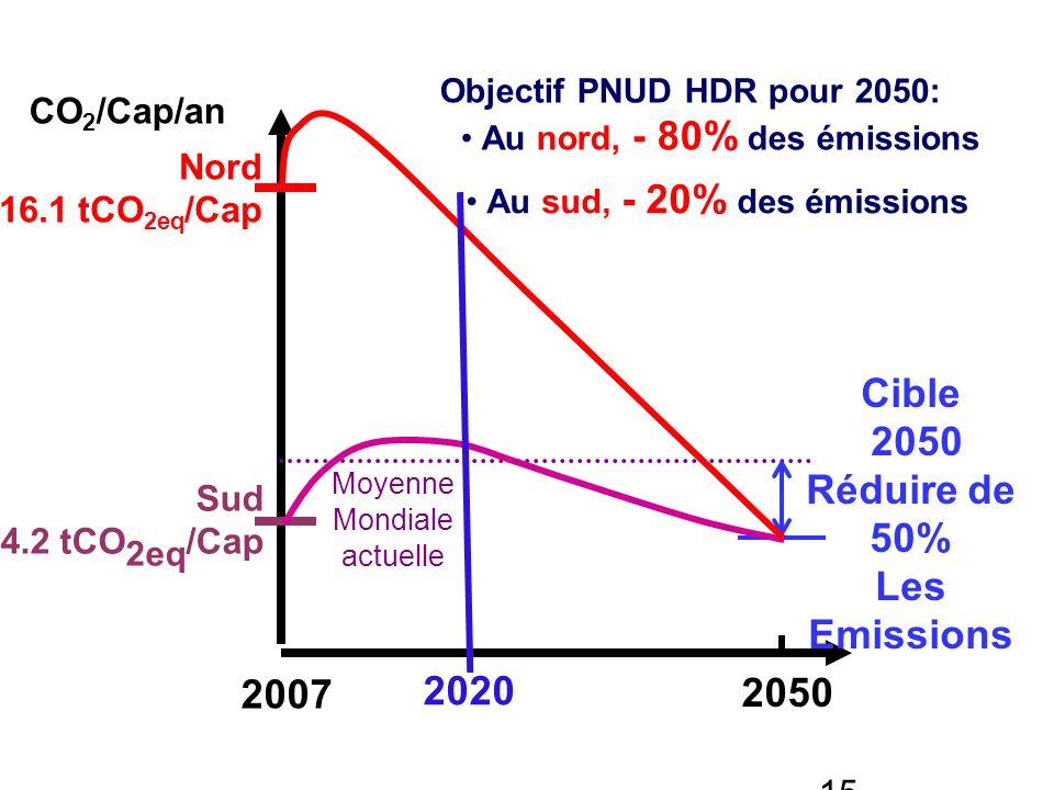 15 2007 2050 Moyenne Mondiale actuelle Sud 4.2 tCO 2eq /Cap Nord 16.1 tCO 2eq /Cap Cible 2050 Réduire de 50% Les Emissions CO 2 /Cap/an Objectif PNUD