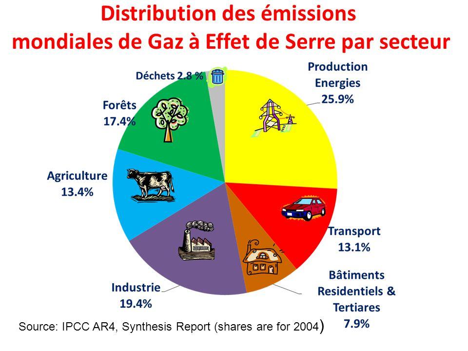 Source: IPCC AR4, Synthesis Report (shares are for 2004 ) Distribution des émissions mondiales de Gaz à Effet de Serre par secteur