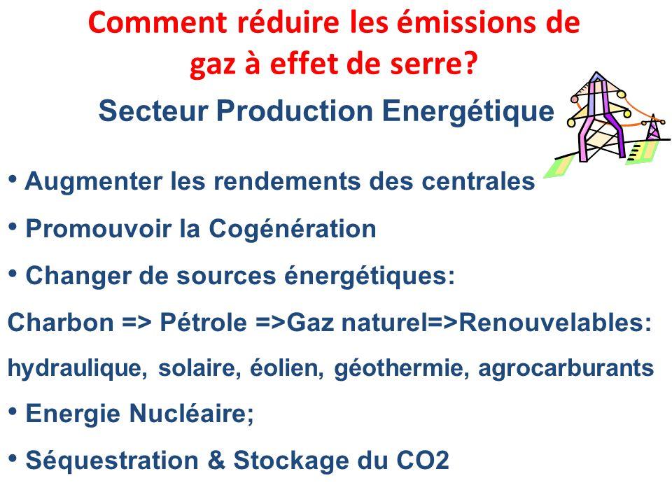 Comment réduire les émissions de gaz à effet de serre? Augmenter les rendements des centrales Promouvoir la Cogénération Changer de sources énergétiqu