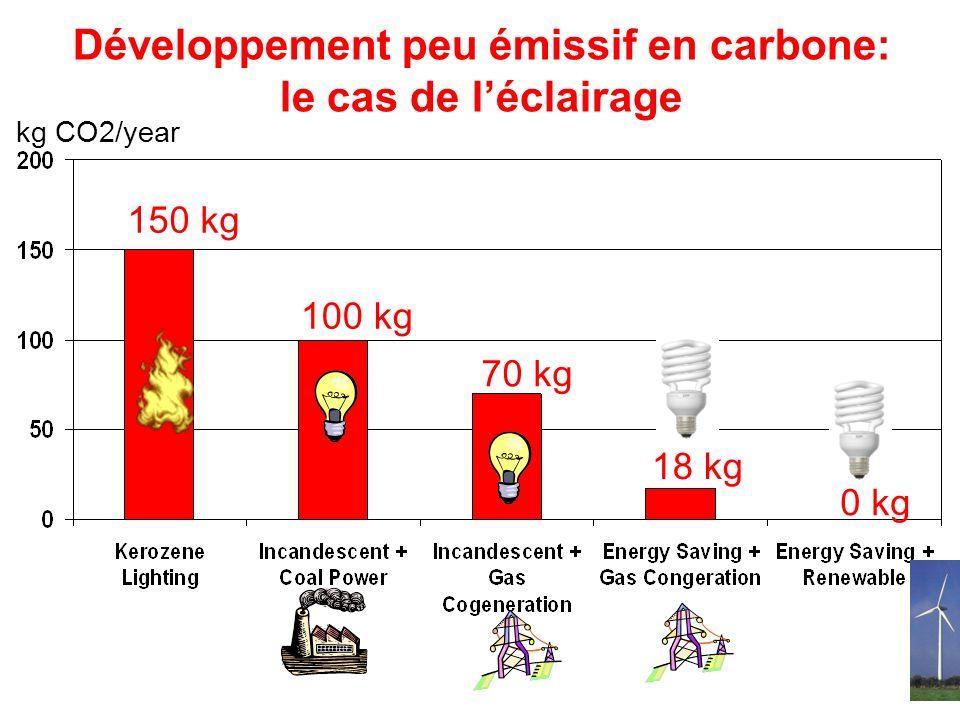 Développement peu émissif en carbone: le cas de léclairage kg CO2/year 150 kg 100 kg 70 kg 18 kg 0 kg