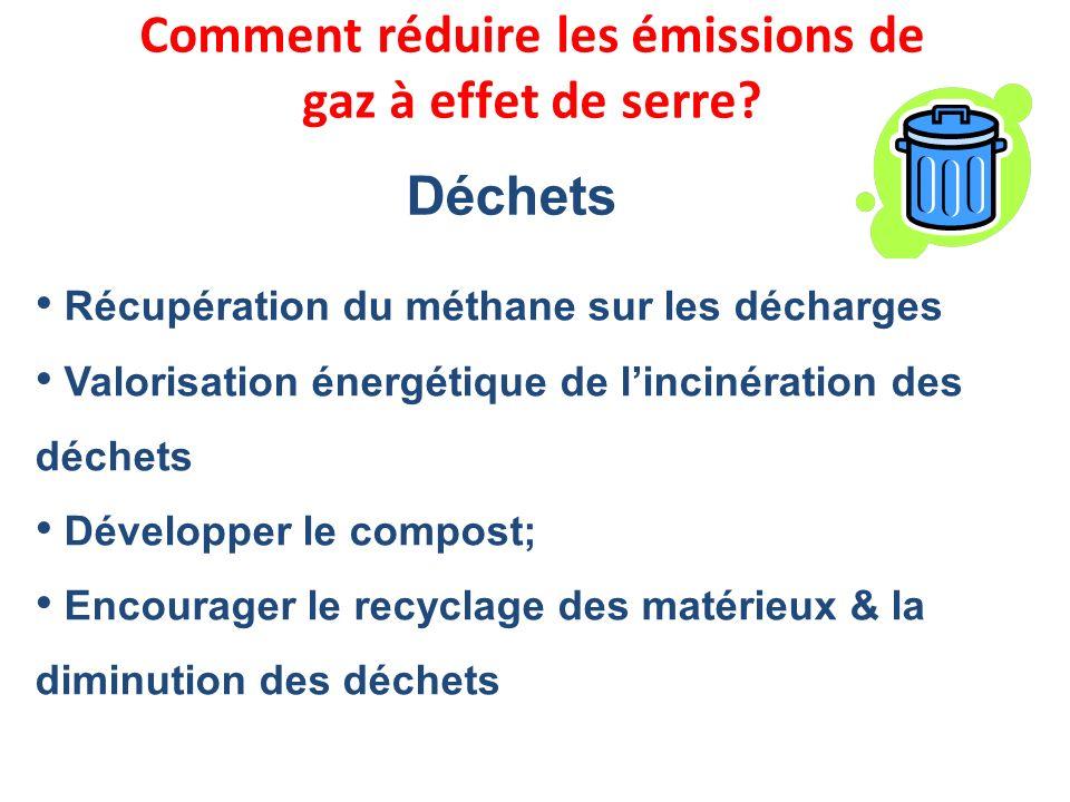 Récupération du méthane sur les décharges Valorisation énergétique de lincinération des déchets Développer le compost; Encourager le recyclage des mat