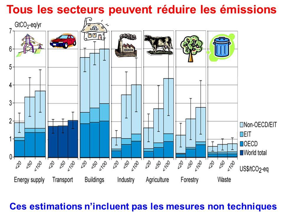 Tous les secteurs peuvent réduire les émissions Ces estimations nincluent pas les mesures non techniques