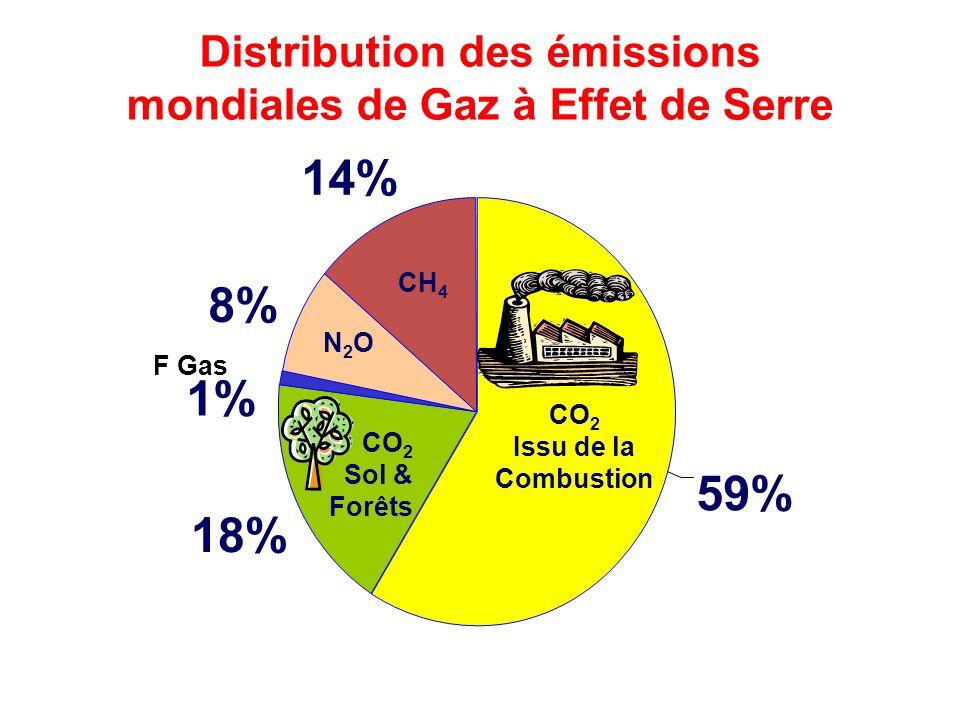 1 2 3 4 Evolution actuelle des Gaz à Effet Serre Réduire les Gaz à Effet de Serre Changer les Comportements Améliorer les rendements Utiliser les énergies renouvelables Respecter la forêt Aujourdhui Demain