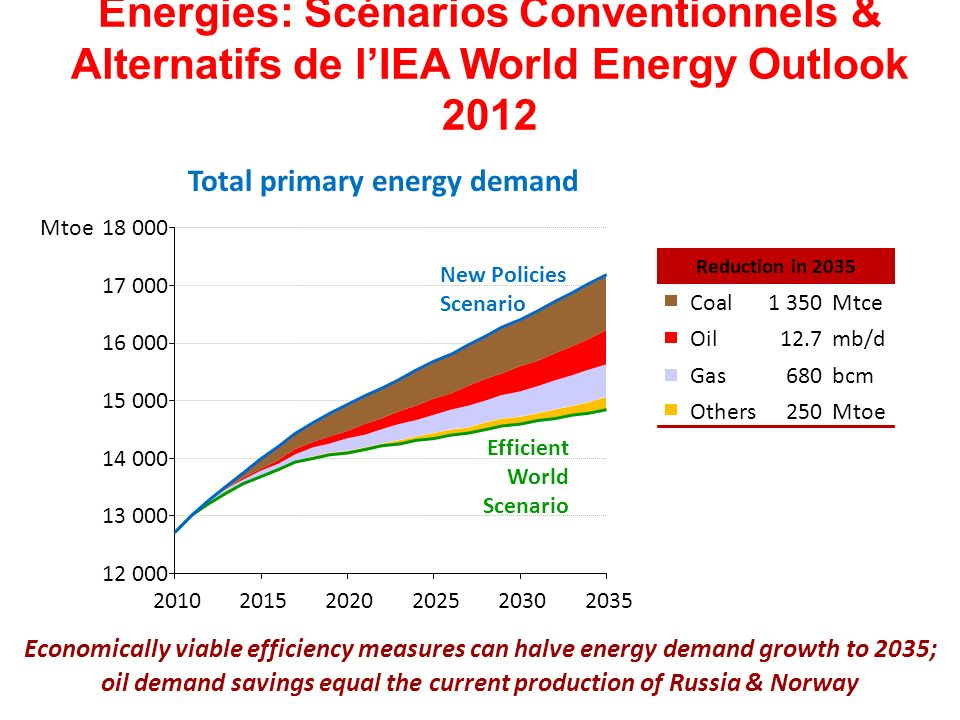 Energies: Scénarios Conventionnels & Alternatifs de lIEA World Energy Outlook 2012 Economically viable efficiency measures can halve energy demand growth to 2035; Total primary energy demand 12 000 13 000 14 000 15 000 16 000 17 000 18 000 201020152020202520302035 Mtoe New Policies Scenario Efficient World Scenario Reduction in 2035 Coal1 350Mtce Oil12.7mb/d Gas680bcm Others250Mtoe oil demand savings equal the current production of Russia & Norway