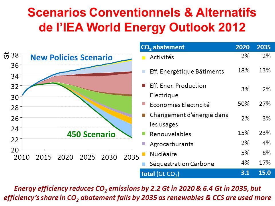 Scenarios Conventionnels & Alternatifs de lIEA World Energy Outlook 2012 20 22 24 26 28 30 32 34 36 38 201020152020202520302035 Gt 450 Scenario New Po