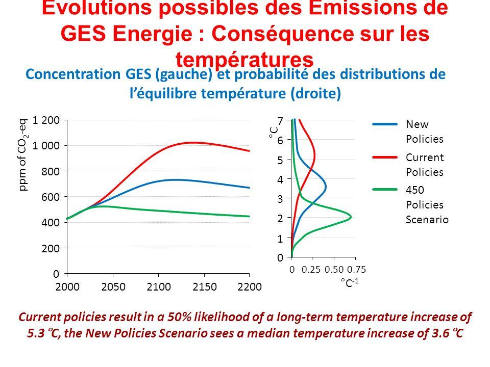 Evolutions possibles des Emissions de GES Energie : Conséquence sur les températures 0 200 400 600 800 1 000 1 200 20002050210021502200 0 1 2 3 4 5 6