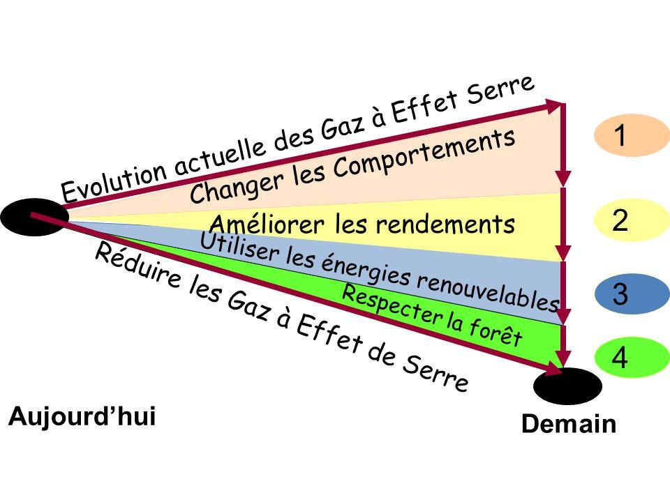 1 2 3 4 Evolution actuelle des Gaz à Effet Serre Réduire les Gaz à Effet de Serre Changer les Comportements Améliorer les rendements Utiliser les éner