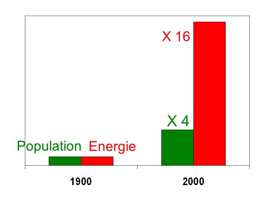 Population Energie X 4 X 16