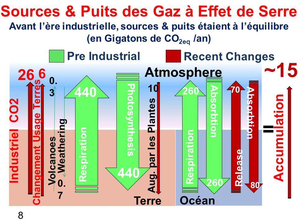 GES Emissions GES Concentration Puits de GES (Séquestration) 2012 394 ppm http://co2now.org/