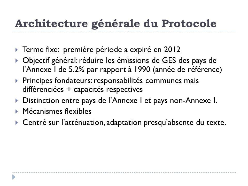 Architecture générale du Protocole Terme fixe: première période a expiré en 2012 Objectif général: réduire les émissions de GES des pays de lAnnexe I